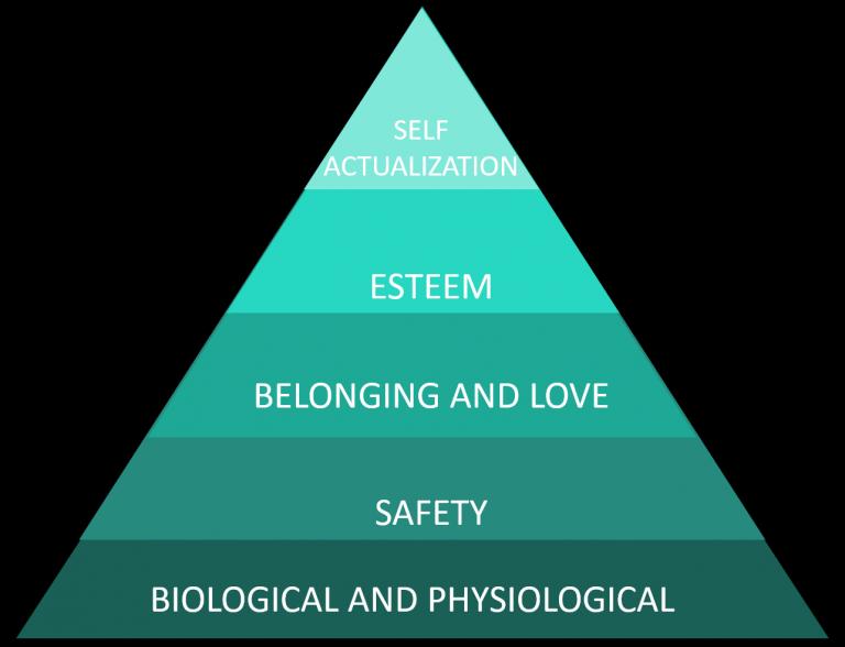 Maslow graphic